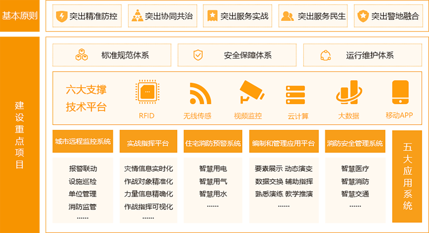 RFID、无线传感、视频监控、云计算、大数据、移动APP